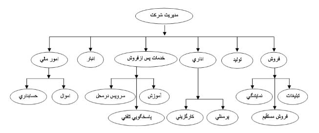 نمودار سازمانی نرم افزار حضور و غیاب