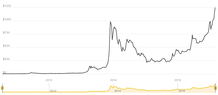 bitcoin-price-index-chart