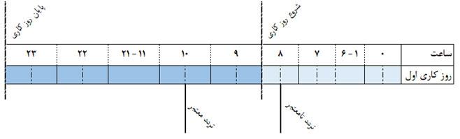 شکل 10- تردد معتبر و نامعتبر با توجه به روز کاری در نرم افزار حضور و غیاب تحت وب