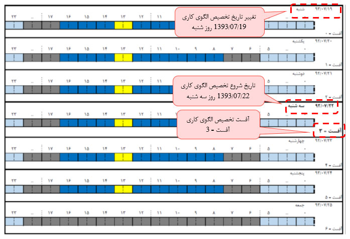 شکل 20- تعیین آفست در تخصیص الگوی کاری در نرم افزار حضور و غیاب تحت وب