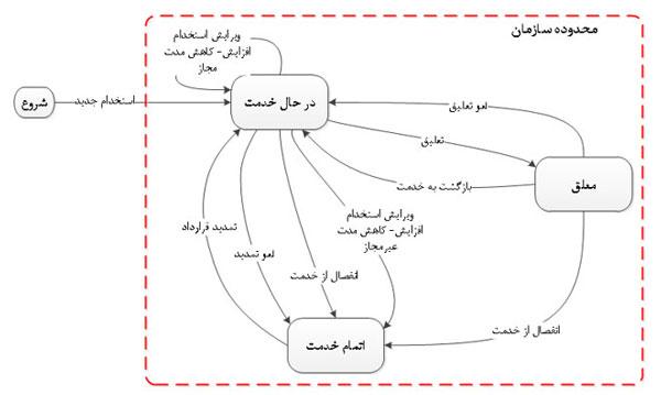 شکل 5- نمودار تغییر وضعیت استخدام کارکنان در نرم افزار حضور و غیاب تحت وب