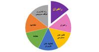 نمودار امور راهبران در نرم افزار تغذیه تحت وب