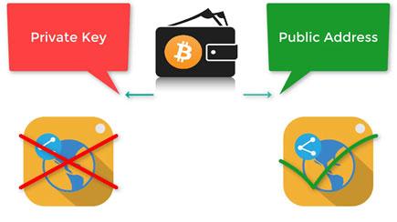 شناسه عمومی و کلید خصوصی بیت کوین