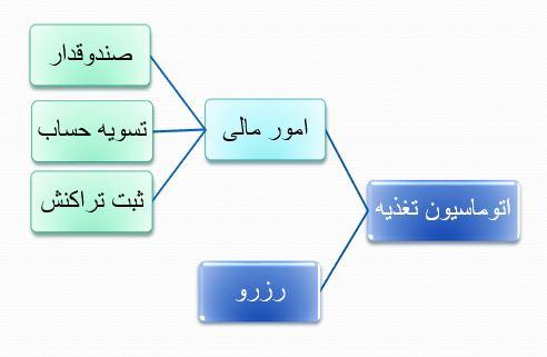 نمودار امور مالی در اتوماسیون تغذیه
