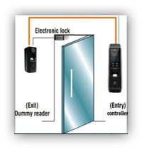 How to install an access control device