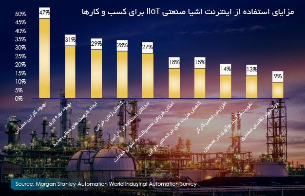 مزایای استفاده از اینترنت اشیا صنعتی IIoT برای کسب و کارها