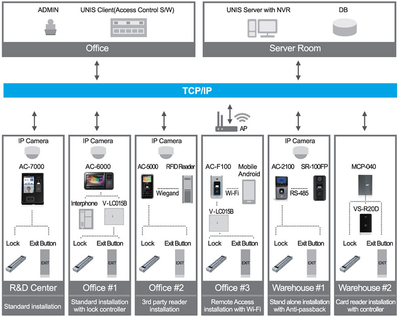 دستگاه کنترل تردد Virdi AC5000 Plus